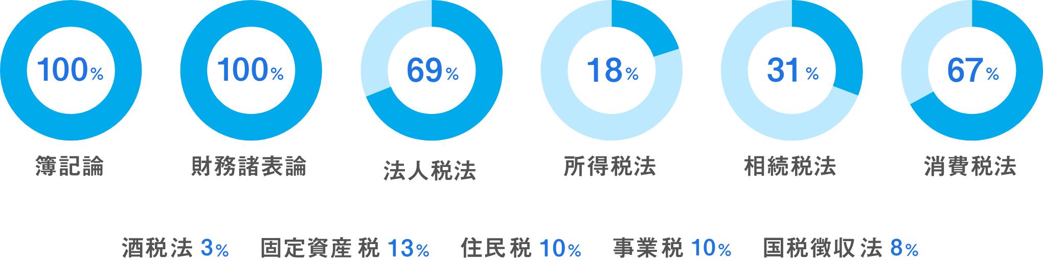 合格科目占有率 円グラフ アイコン イラスト あいわ税理士法人